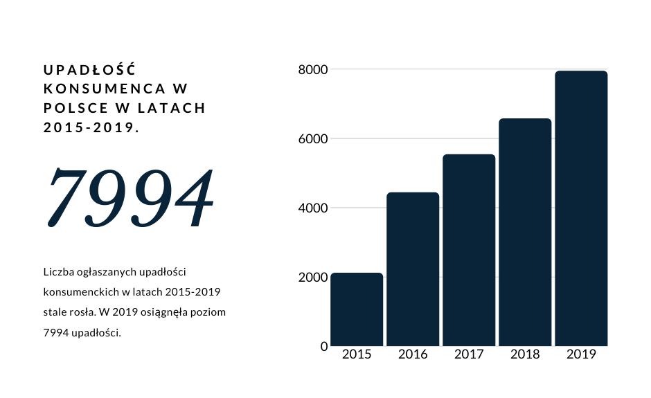 wykres liczby ogłoszonych upadłości konsumenckich w 2019 roku